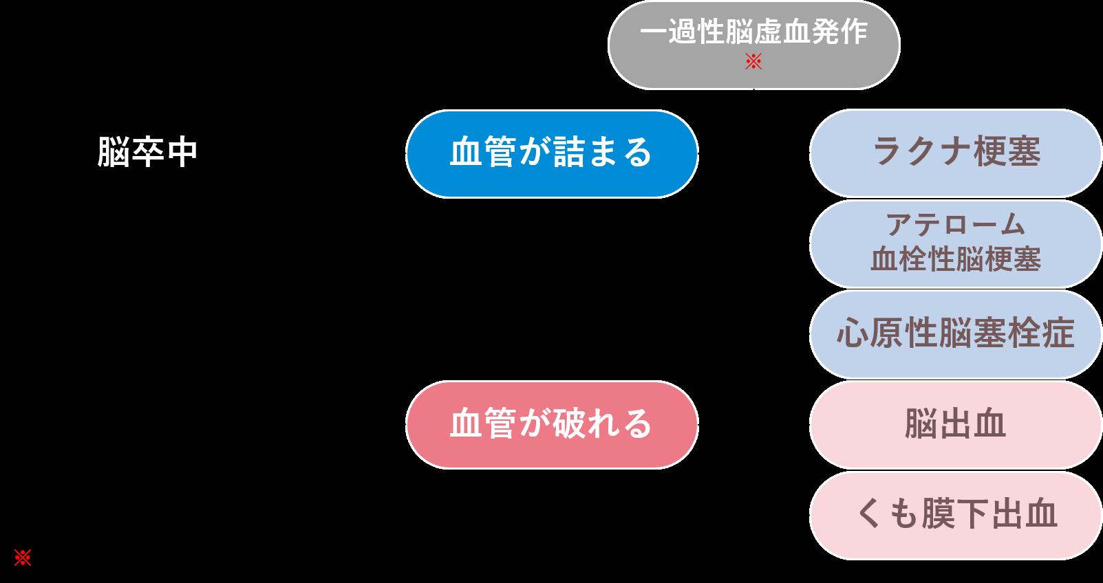 脳卒中の分類